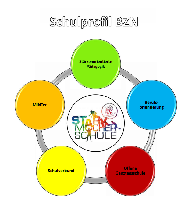 Schulprofil Homepage